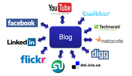 Chart showing where blog posts goe